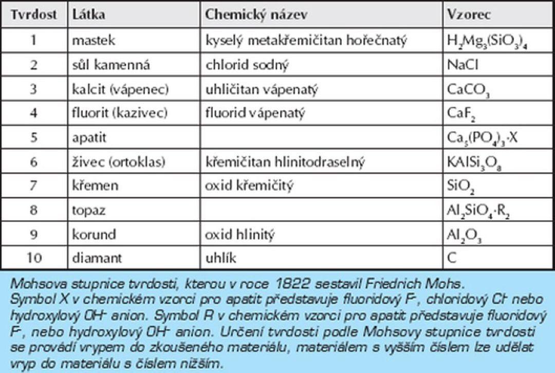 Chemické mytí fasád a technologie 21.století